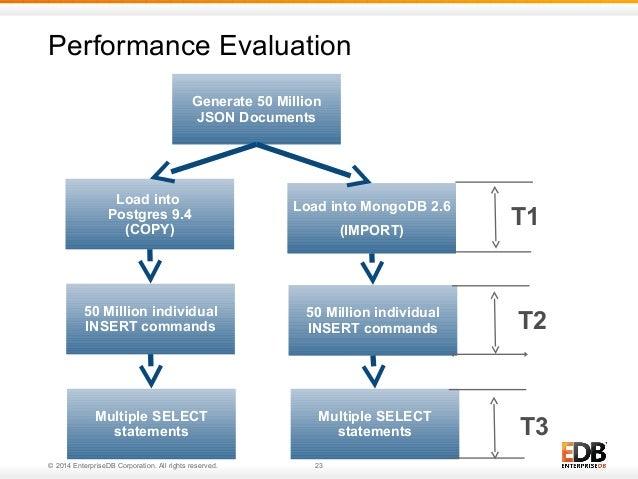 Performance Evaluation  Generate 50 Million  JSON Documents  Load into MongoDB 2.6  © 2014 EnterpriseDB Corporation. All r...