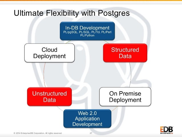 Ultimate Flexibility with Postgres  © 2014 EnterpriseDB Corporation. All rights reserved. 27