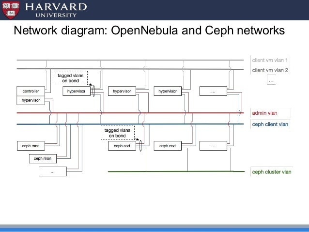 TechDay - Cambridge 2016 - OpenNebula at Harvard Univerity