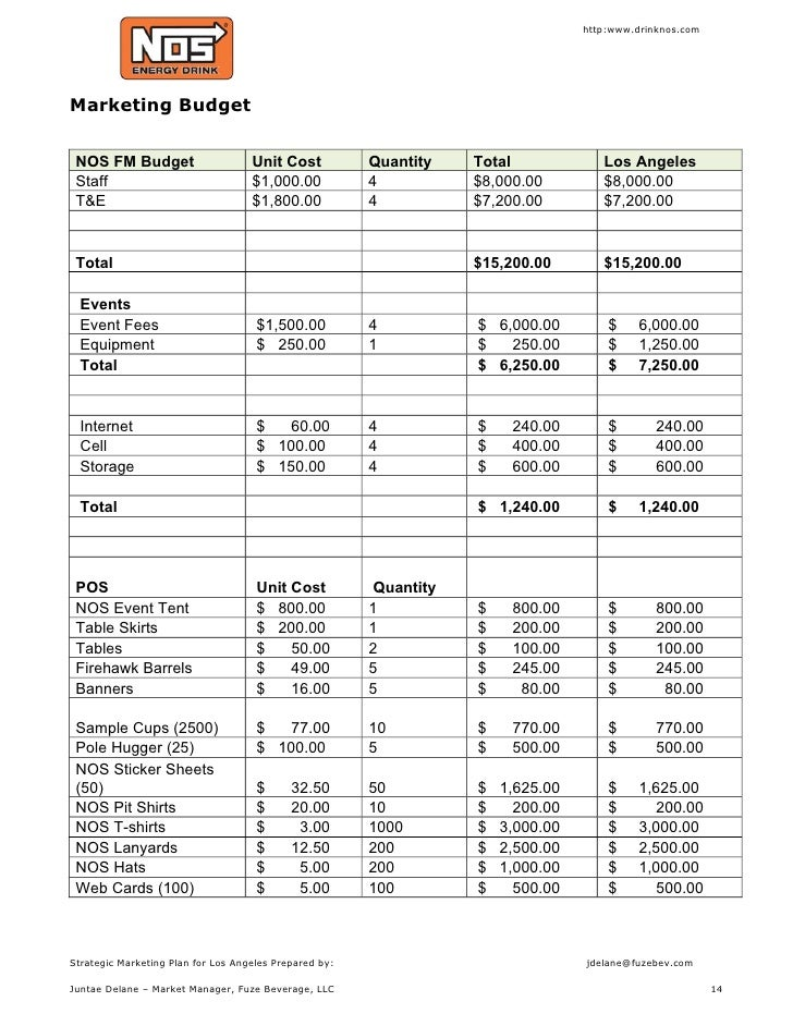 Sample Budgeting Plan - Template