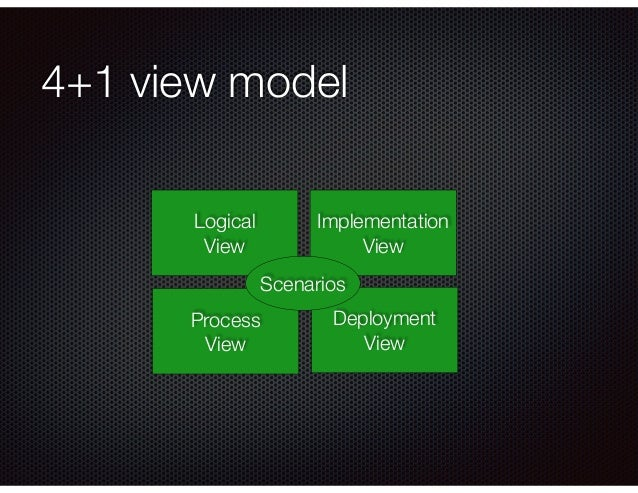 4+1 view model Logical View Process View Deployment View Implementation View Scenarios