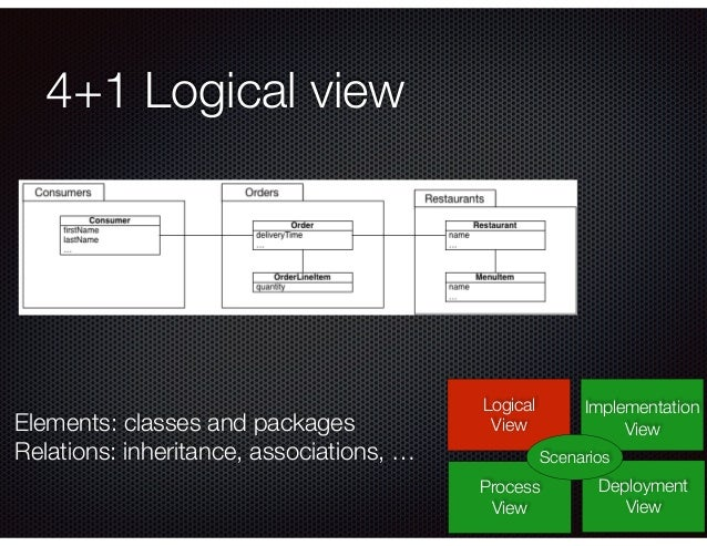 4+1 Logical view Logical View Process View Deployment View Implementation View Scenarios Elements: classes and packages Re...