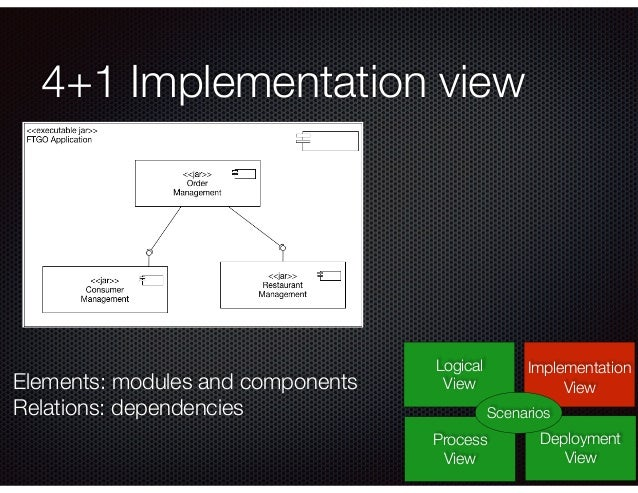 4+1 Implementation view Logical View Process View Deployment View Implementation View Scenarios Elements: modules and comp...