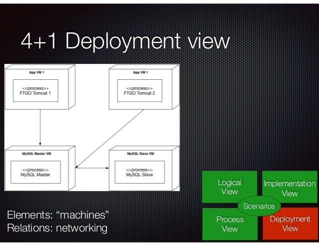 """4+1 Deployment view Logical View Process View Deployment View Implementation View Scenarios Elements: """"machines"""" Relations..."""