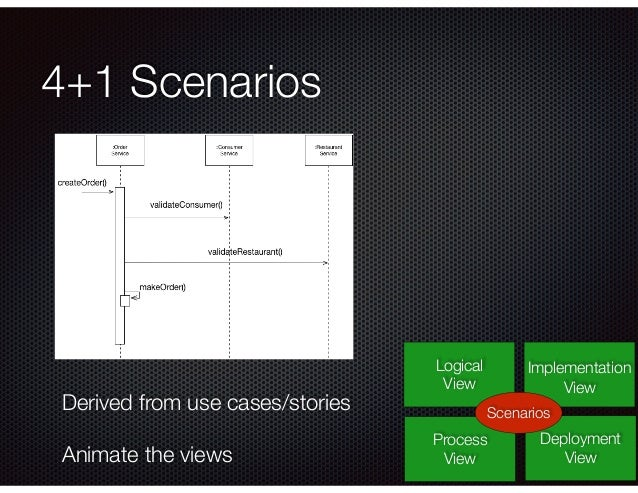 4+1 Scenarios Logical View Process View Deployment View Implementation View Scenarios Derived from use cases/stories Anima...
