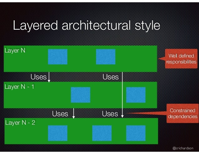@crichardson Layered architectural style Layer N Layer N - 1 Layer N - 2 Well defined responsibilities Constrained dependen...
