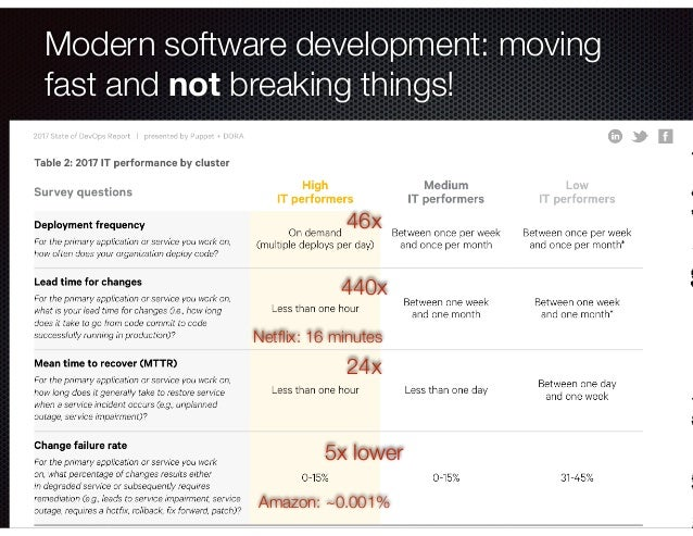 @crichardson Modern software development: moving fast and not breaking things! 46x 440x 24x 5x lower Amazon: ~0.001% Netfli...