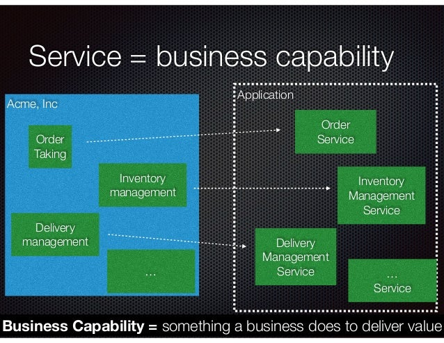 @crichardson Application Service = business capability Acme, Inc Order Taking Inventory management Delivery management Bus...