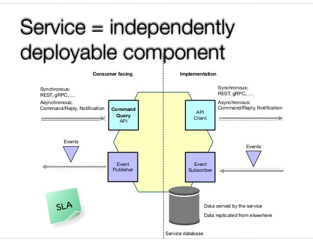@crichardson Service = independently deployable component Command Query API Event Publisher Event Subscriber API Client Co...