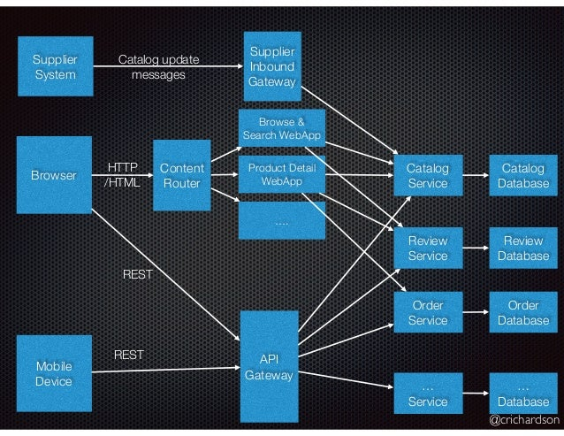 @crichardson Browser Mobile Device Content Router API Gateway Catalog Service Review Service Order Service … Service Catal...