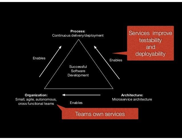 @crichardson Process: Continuous delivery/deployment Organization: Small, agile, autonomous, cross functional teams Archit...