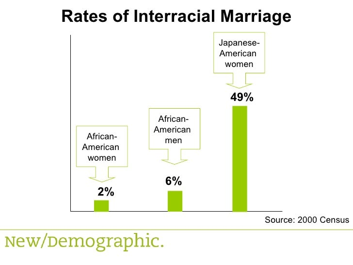 Interracial dating statistics texas