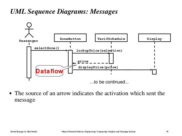 Notacion uml 39 uml sequence diagrams ccuart Gallery