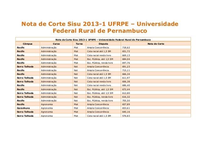 Nota de Corte Sisu 2013-1 UFRPE – Universidade Federal Rural de Pernambuco Nota de Corte Sisu 2013-1 UFRPE – Universidade ...