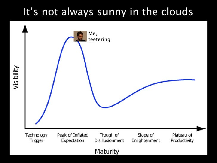 It's not always sunny in the clouds              Me,              teetering                      Text