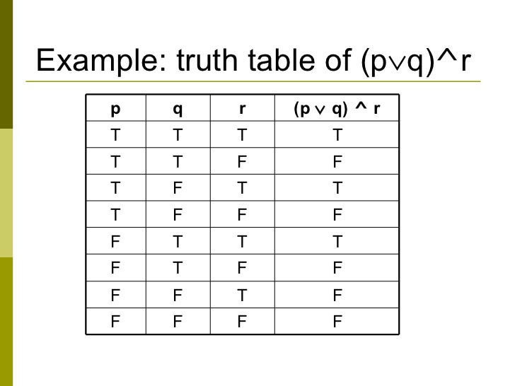 Nota math discrete logic proof for Table th ou tr