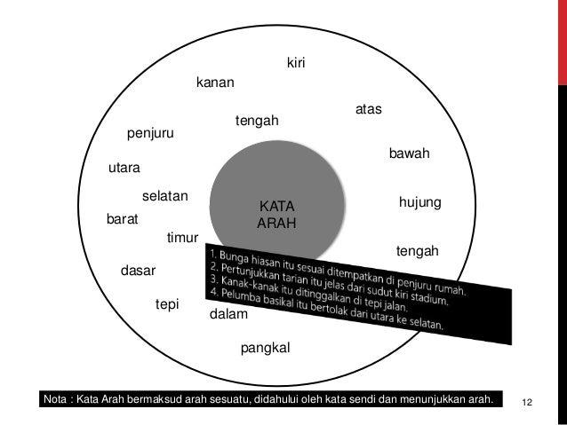 KATA ARAH kanan atas bawah tengah utara dasar tepi pangkal kiri tengah Nota : Kata Arah bermaksud arah sesuatu, didahului ...