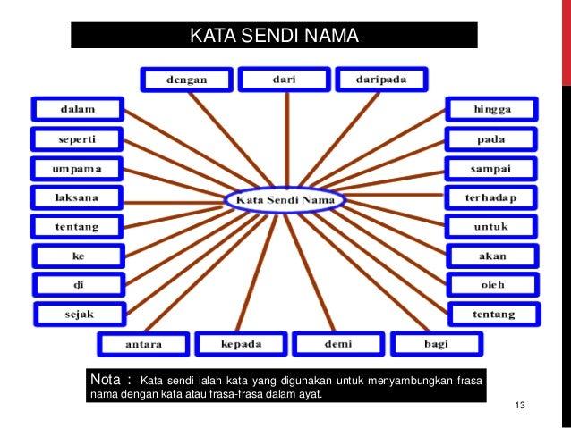 KATA SENDI NAMA Nota : Kata sendi ialah kata yang digunakan untuk menyambungkan frasa nama dengan kata atau frasa-frasa da...