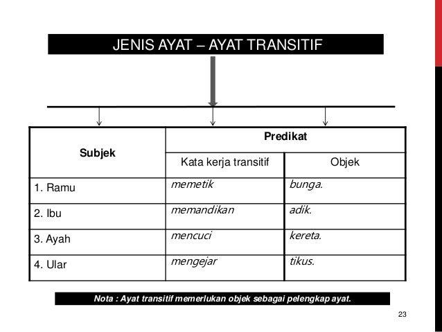 JENIS AYAT – AYAT TRANSITIF Nota : Ayat transitif memerlukan objek sebagai pelengkap ayat. Subjek Predikat Kata kerja tran...