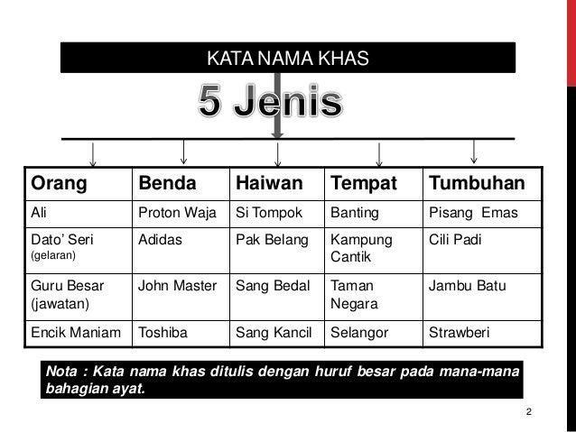 KATA NAMA KHAS Orang Benda Haiwan Tempat Tumbuhan Ali Proton Waja Si Tompok Banting Pisang Emas Dato' Seri (gelaran) Adida...