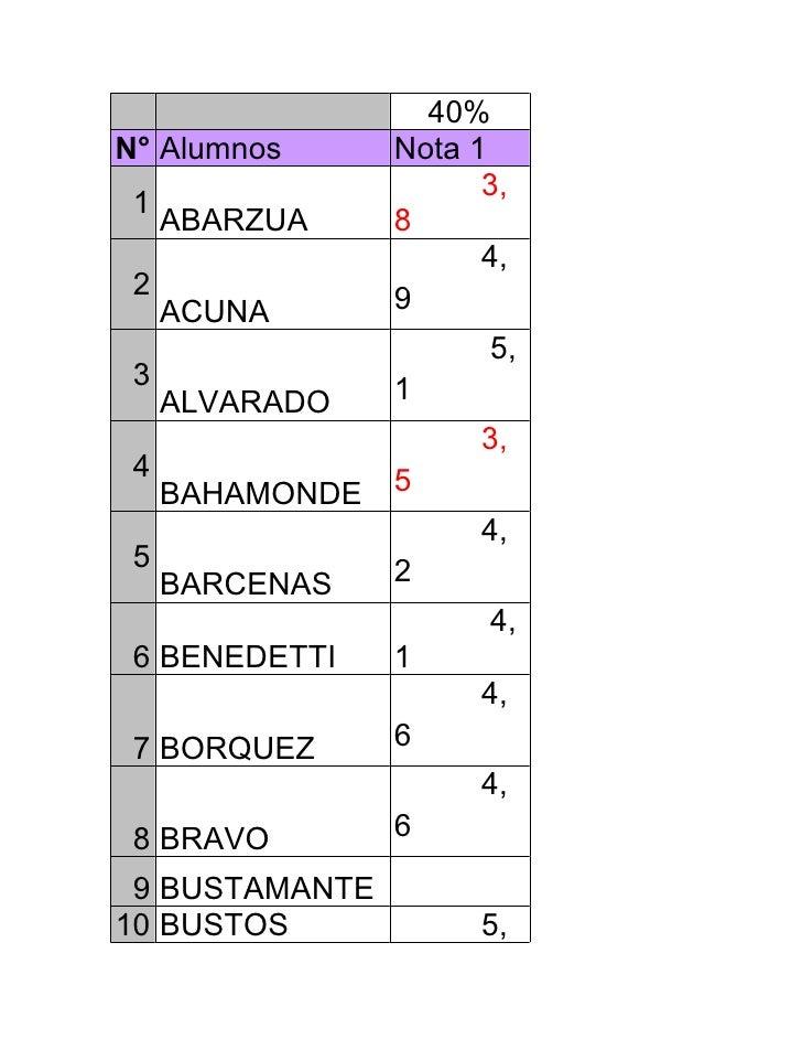 40% N° Alumnos       Nota 1                        3,  1      ABARZUA     8                        4,  2               9  ...