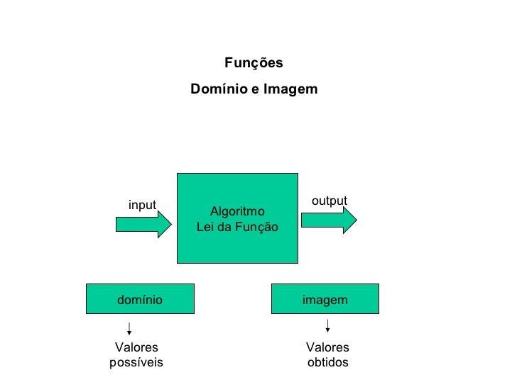 Funções Domínio e Imagem Algoritmo Lei da Função input output domínio imagem Valores possíveis Valores obtidos