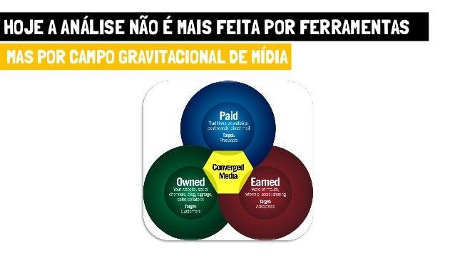 HOJE A ANÁLISE NÃO É MAIS FEITA POR FERRAMENTAS MAS POR CAMPO GRAVITACIONAL DE MÍDIA