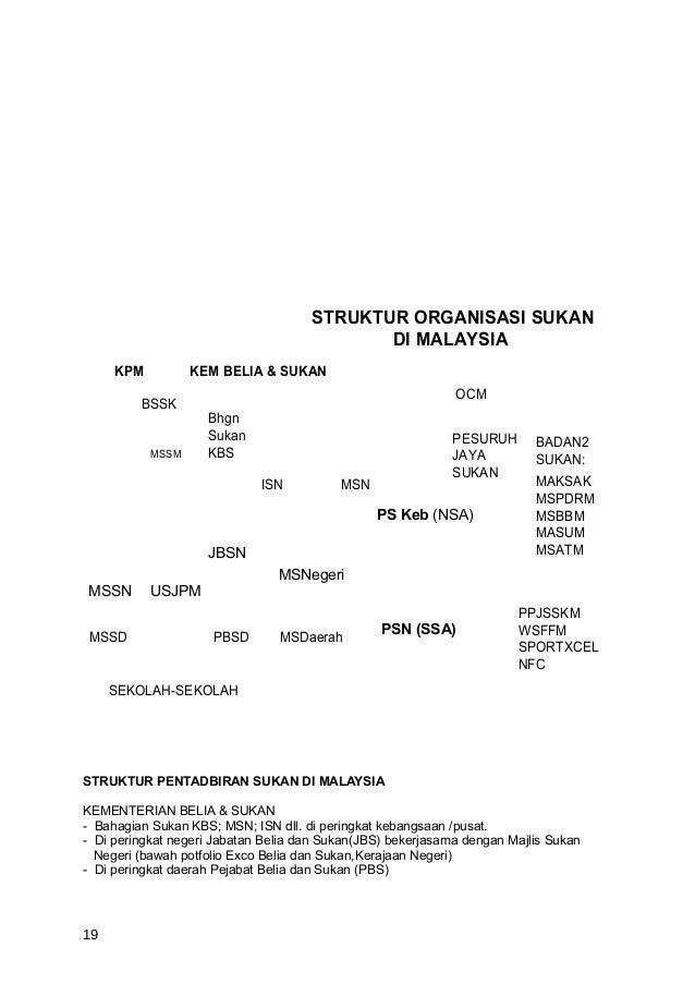 STRUKTUR ORGANISASI SUKAN                                            DI MALAYSIA     KPM          KEM BELIA & SUKAN       ...