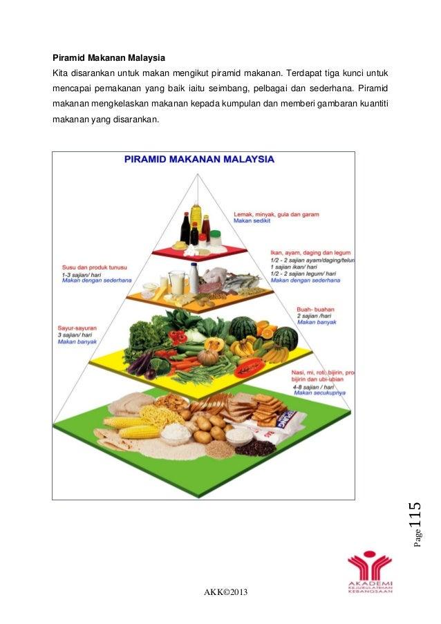 AKK©2013 Page115 Piramid Makanan Malaysia Kita disarankan untuk makan mengikut piramid makanan. Terdapat tiga kunci untuk ...