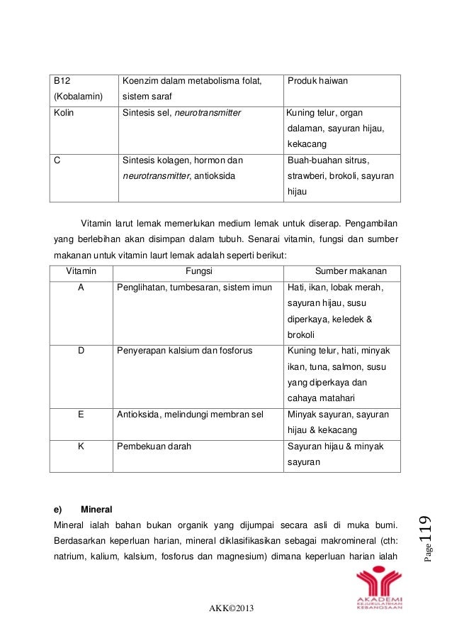 AKK©2013 Page119 B12 (Kobalamin) Koenzim dalam metabolisma folat, sistem saraf Produk haiwan Kolin Sintesis sel, neurotran...