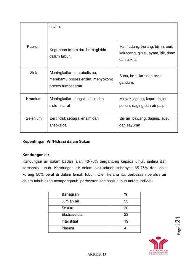 AKK©2013 Page121 enzim. Kuprum Kegunaan ferum dan hemoglobin dalam tubuh. Hati, udang, kerang, bijirin, ceri, kekacang, gi...