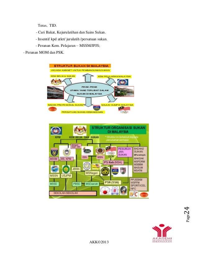 AKK©2013 Page24 STRUKTUR SUKAN DI MALAYSIASTRUKTUR SUKAN DI MALAYSIA PIHAK-PIHAK UTAMA YANG TERLIBAT DALAM SUKAN DI MALAYS...
