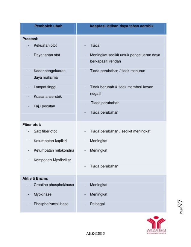 AKK©2013 Page97 Pemboleh ubah Adaptasi latihan daya tahan aerobik Prestasi: - Kekuatan otot - Daya tahan otot - Kadar peng...