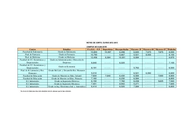 NOTAS DE CORTE. CURSO 2012-2013                                                                                           ...