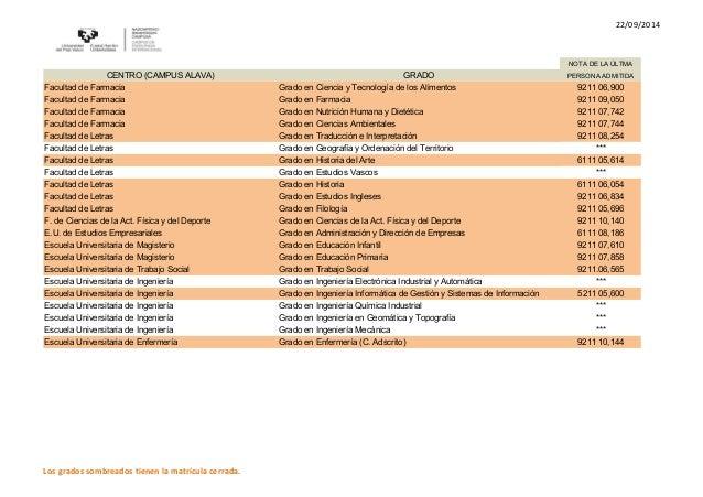 22/09/2014  NOTA DE LA ÚLTMA  CENTRO (CAMPUS ALAVA) GRADO PERSONA ADMITIDA  Facultad de Farmacia Grado en Ciencia y Tecnol...