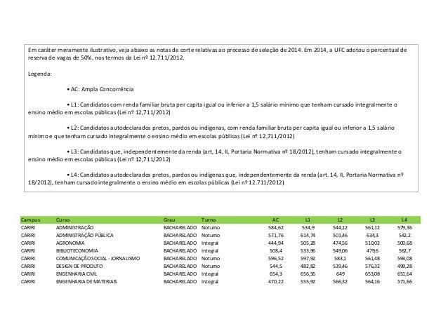 Campus Curso Grau Turno AC L1 L2 L3 L4 CARIRI ADMINISTRAÇÃO BACHARELADO Noturno 584,62 534,9 544,12 561,12 579,36 CARIRI A...