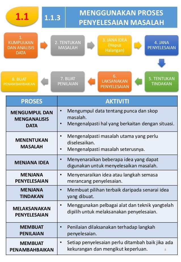 Nota Subjek Sains Komputer Tingkatan 4 Lengkap Subjek Mpei