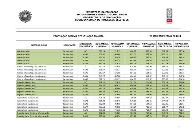 MINISTÉRIO DA EDUCAÇÃO UNIVERSIDADE FEDERAL DE OURO PRETO PRÓ-REITORIA DE GRADUAÇÃO COORDENADORIA DE PROCESSOS SELETIVOS 1...