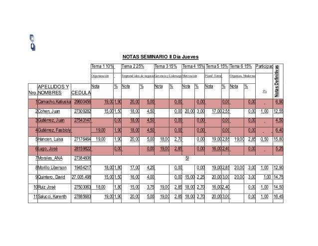 NOTAS SEMINARIO II D�a Jueves Tema 1 10% Tema 2 25% Tema 3 15% Tema 4 15% Tema 5 15% Tema 6 15% Participac NotasDefinitiva...
