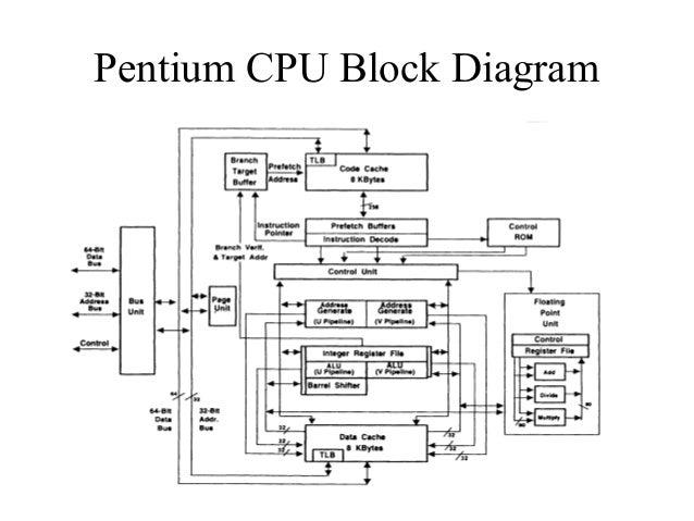 pentium 3 block diagram pdf not bridge south bridge archexture pentium 1 block diagram #6