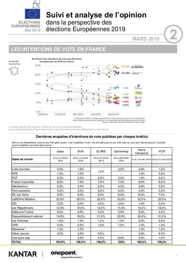 Suivi et analyse de l'opinion dans la perspective des élections Européennes 2019 ELECTIONS EUROPEENNES Mai 2019 MARS 2019 ...