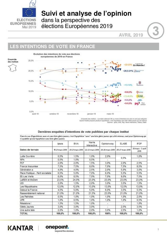 Suivi et analyse de l'opinion dans la perspective des élections Européennes 2019 ELECTIONS EUROPEENNES Mai 2019 AVRIL 2019...