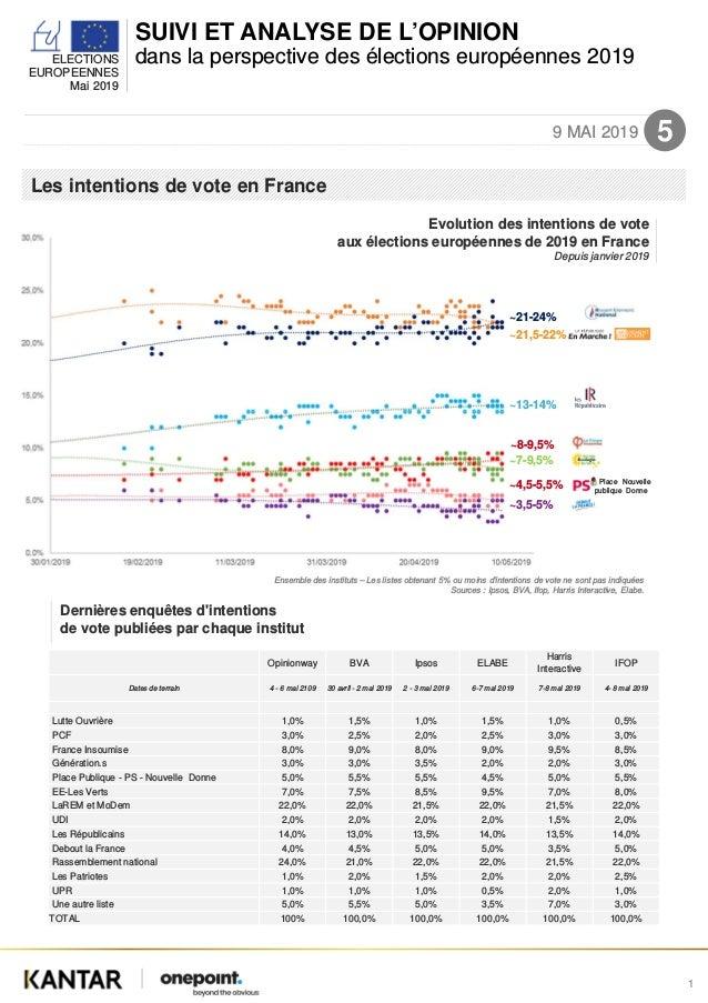 SUIVI ET ANALYSE DE L'OPINION dans la perspective des élections européennes 2019ELECTIONS EUROPEENNES Mai 2019 9 MAI 2019 ...