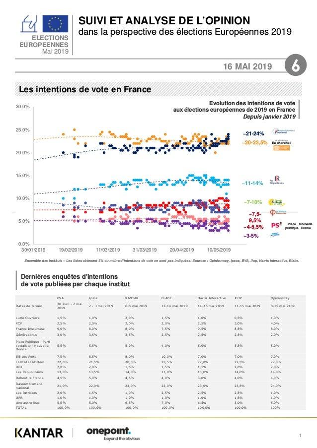 SUIVI ET ANALYSE DE L'OPINION dans la perspective des élections Européennes 2019 ELECTIONS EUROPEENNES Mai 2019 16 MAI 201...