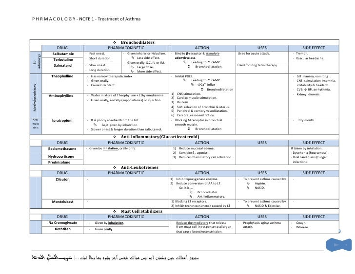 Pharmacology ..Treatment of Asthma
