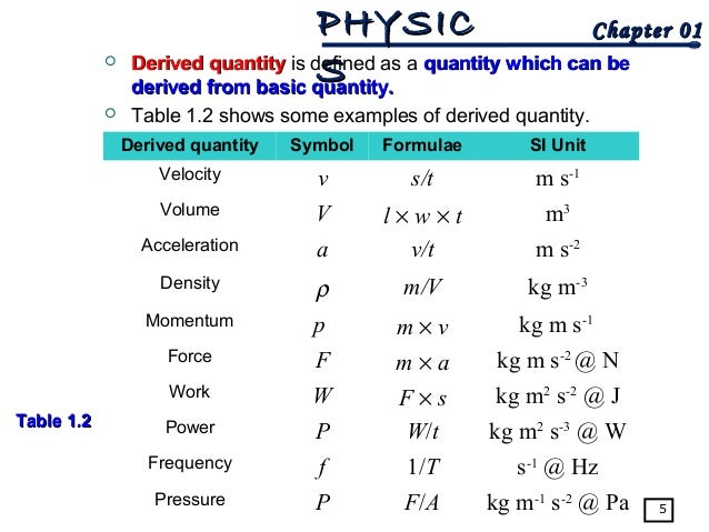 physical quantities and their units pdf