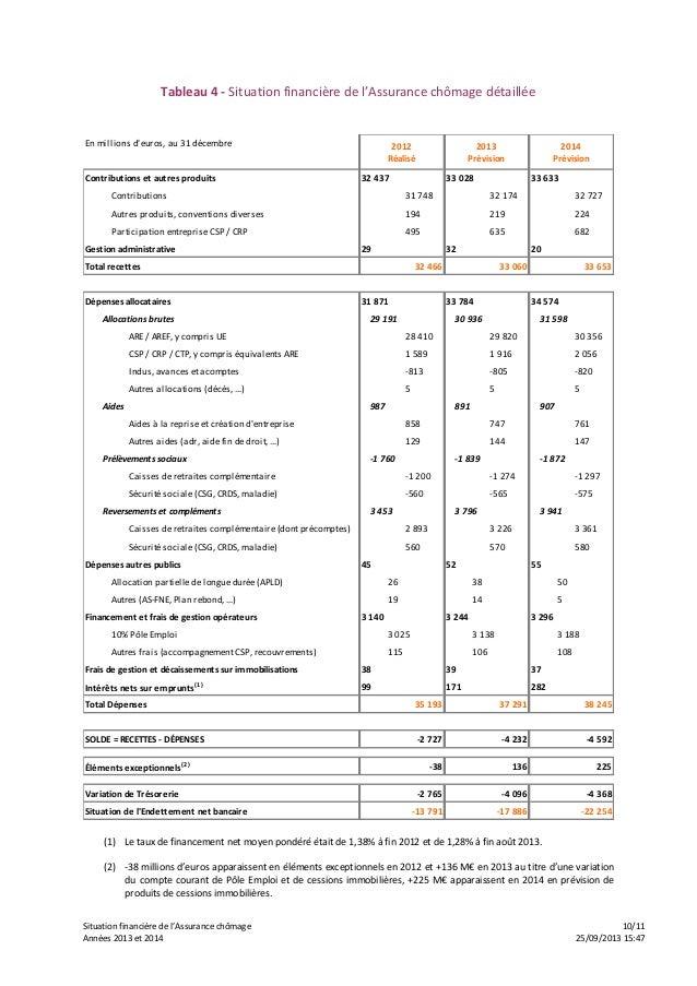 Situation financière de l'Assurance chômage 10/11 Années 2013 et 2014 25/09/2013 15:47 Tableau 4 - Situation financière de...