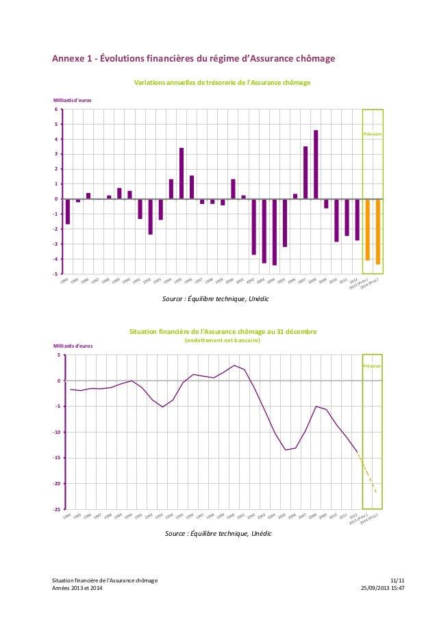 Situation financière de l'Assurance chômage 11/11 Années 2013 et 2014 25/09/2013 15:47 Annexe 1 - Évolutions financières d...