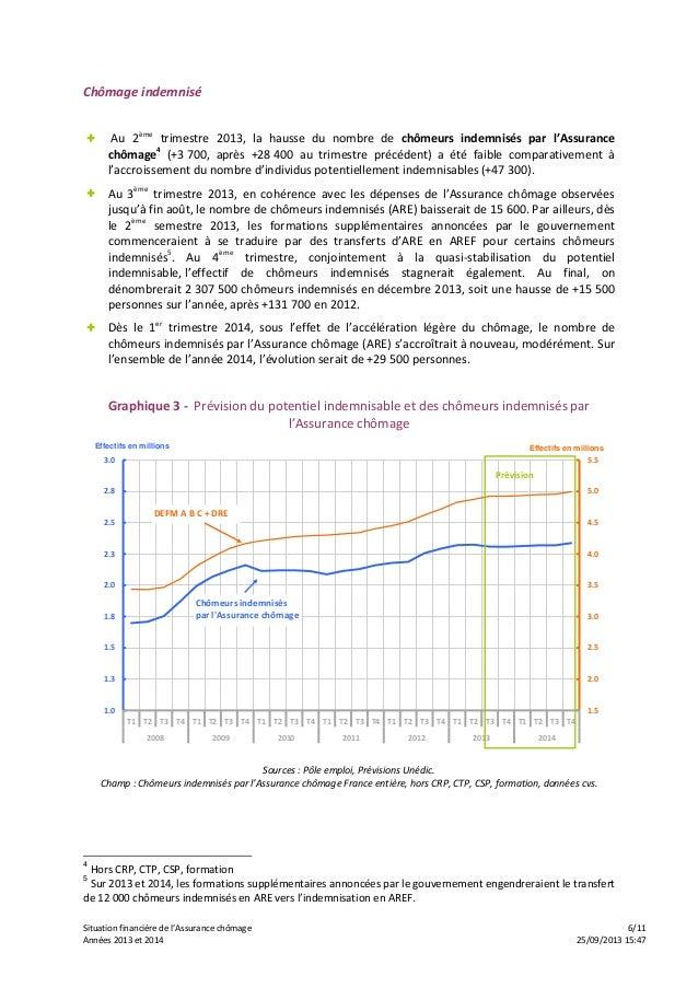 Situation financière de l'Assurance chômage 6/11 Années 2013 et 2014 25/09/2013 15:47 Chômage indemnisé + Au 2ème trimestr...