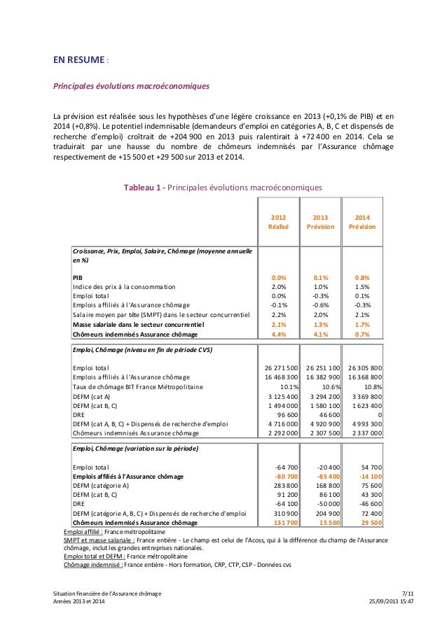 Situation financière de l'Assurance chômage 7/11 Années 2013 et 2014 25/09/2013 15:47 EN RESUME : Principales évolutions m...